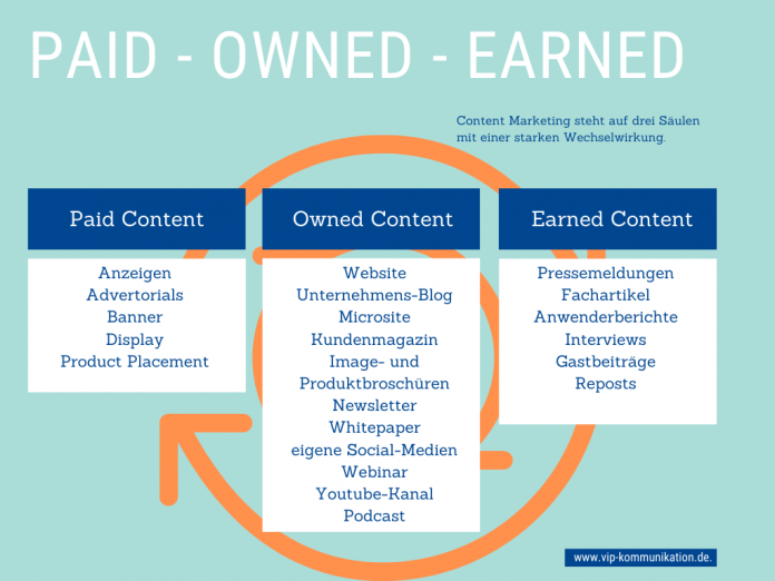 Content-Paid-earned-owned